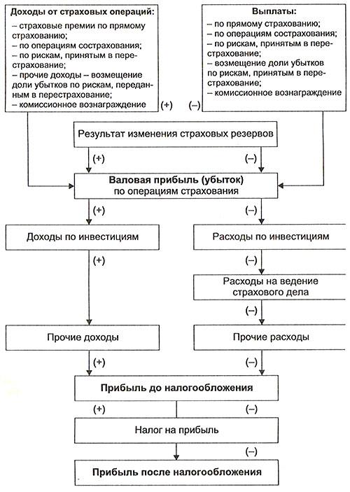 На схеме показан порядок