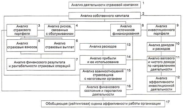 Общая блок- схема