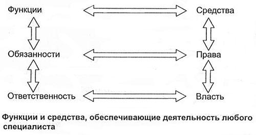 Должностная Инструкция Для Менеджера Низового Звена Управления