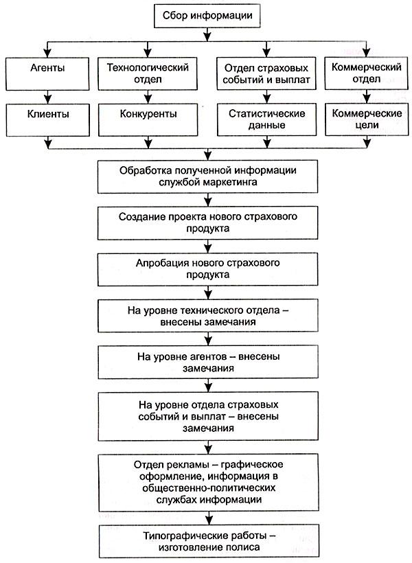 Схема разработки нового